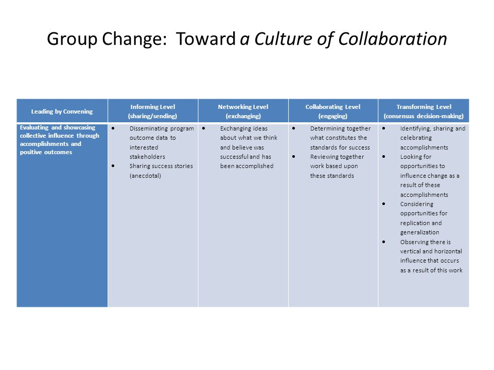 Group Change: Toward a Culture of Collaboration Leading by Convening Informing Level (sharing/sending) Networking Level (exchanging) Collaborating Level (engaging) Transforming Level (consensus decision-making) Evaluating and showcasing collective influence through accomplishments and positive outcomes  Disseminating program outcome data to interested stakeholders  Sharing success stories (anecdotal)  Exchanging ideas about what we think and believe was successful and has been accomplished  Determining together what constitutes the standards for success  Reviewing together work based upon these standards  Identifying, sharing and celebrating accomplishments  Looking for opportunities to influence change as a result of these accomplishments  Considering opportunities for replication and generalization  Observing there is vertical and horizontal influence that occurs as a result of this work