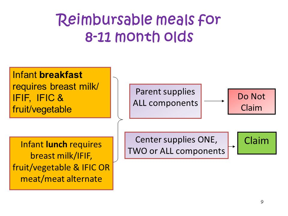 9 Reimbursable meals for 8-11 month olds Parent supplies ALL components Center supplies ONE, TWO or ALL components Do Not Claim Claim Infant breakfast requires breast milk/ IFIF, IFIC & fruit/vegetable Infant lunch requires breast milk/IFIF, fruit/vegetable & IFIC OR meat/meat alternate