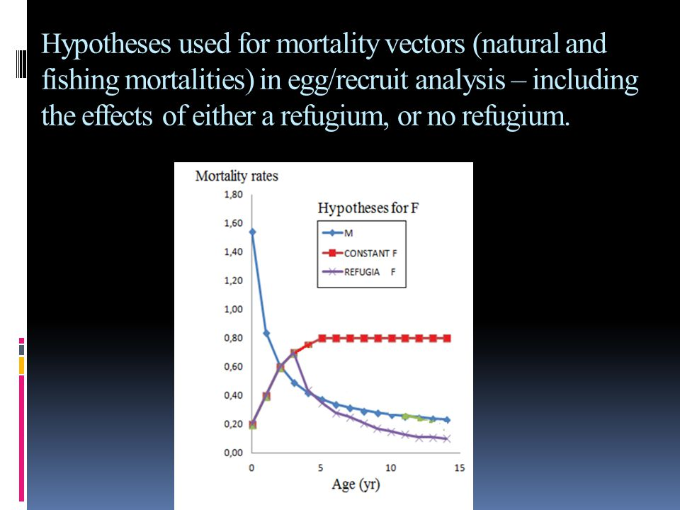 H ypotheses used for mortality vectors (natural and fishing mortalities) in egg/recruit analysis – including the effects of either a refugium, or no r