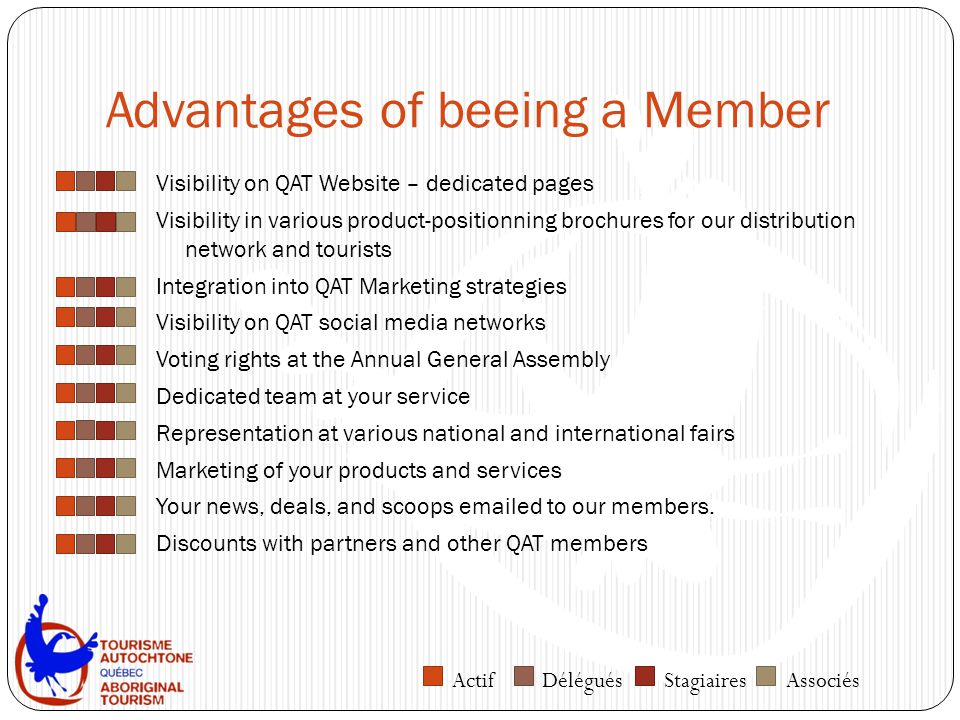 Advantages of beeing a Member Visibility on QAT Website – dedicated pages Visibility in various product-positionning brochures for our distribution network and tourists Integration into QAT Marketing strategies Visibility on QAT social media networks Voting rights at the Annual General Assembly Dedicated team at your service Representation at various national and international fairs Marketing of your products and services Your news, deals, and scoops emailed to our members.