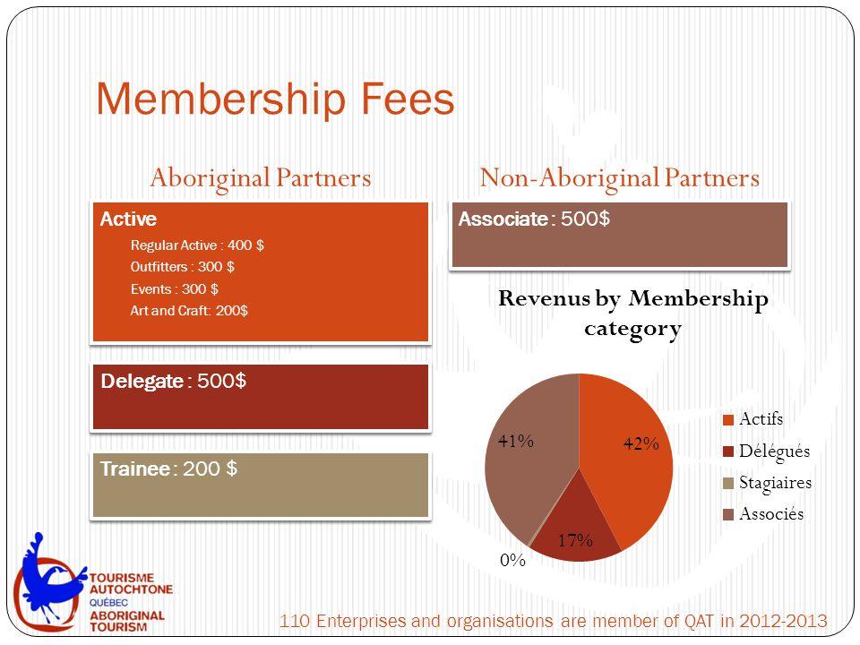 Membership Fees Active Regular Active : 400 $ Outfitters : 300 $ Events : 300 $ Art and Craft: 200$ Active Regular Active : 400 $ Outfitters : 300 $ E