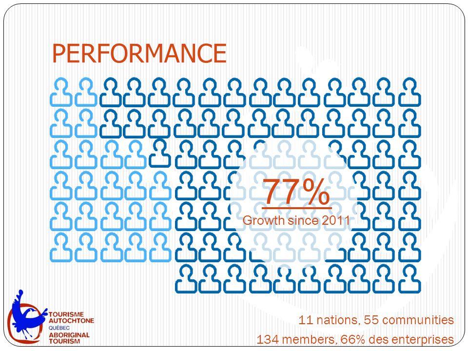 PERFORMANCE 11 nations, 55 communities 134 members, 66% des enterprises 77% Growth since 2011
