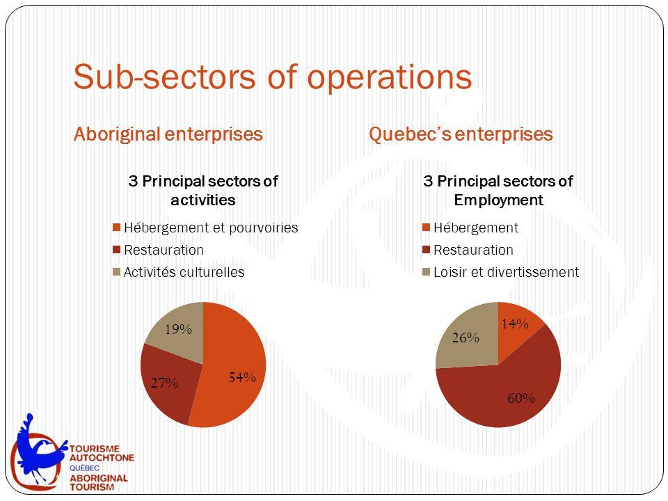 Sub-sectors of operations Aboriginal enterprisesQuebec's enterprises