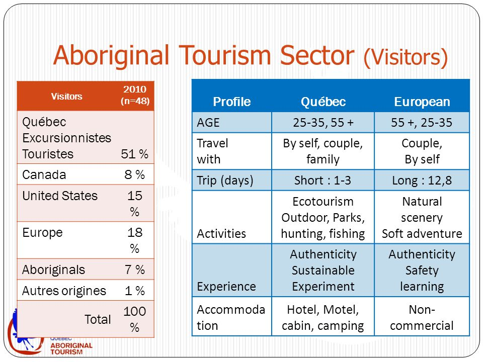 Aboriginal Tourism Sector (Visitors) Visitors 2010 (n=48) Québec Excursionnistes Touristes51 % Canada8 % United States15 % Europe18 % Aboriginals7 % Autres origines1 % Total 100 % ProfileQuébecEuropean AGE25-35, 55 +55 +, 25-35 Travel with By self, couple, family Couple, By self Trip (days)Short : 1-3Long : 12,8 Activities Ecotourism Outdoor, Parks, hunting, fishing Natural scenery Soft adventure Experience Authenticity Sustainable Experiment Authenticity Safety learning Accommoda tion Hotel, Motel, cabin, camping Non- commercial