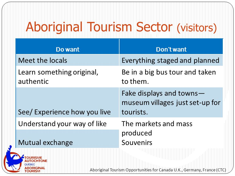 Aboriginal Tourism Sector (visitors) Do wantDon't want Meet the localsEverything staged and planned Learn something original, authentic Be in a big bu