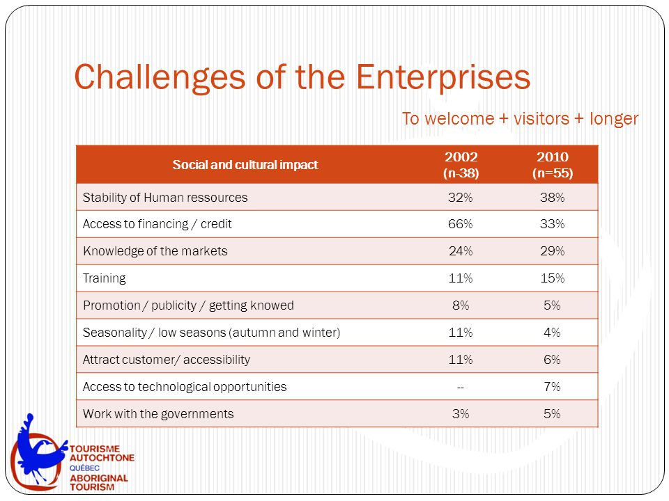 Challenges of the Enterprises To welcome + visitors + longer Social and cultural impact 2002 (n-38) 2010 (n=55) Stability of Human ressources32%38% Ac