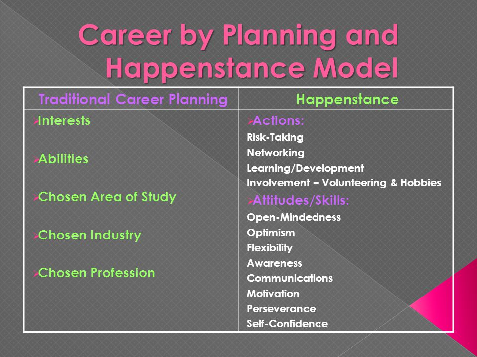 Traditional Career PlanningHappenstance  Interests  Abilities  Chosen Area of Study  Chosen Industry  Chosen Profession  Actions: Risk-Taking Networking Learning/Development Involvement – Volunteering & Hobbies  Attitudes/Skills: Open-Mindedness Optimism Flexibility Awareness Communications Motivation Perseverance Self-Confidence