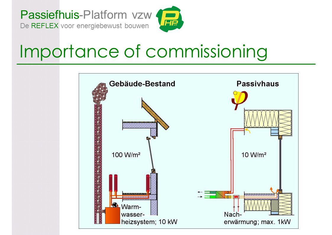 Passiefhuis-Platform vzw De REFLEX voor energiebewust bouwen Importance of commissioning