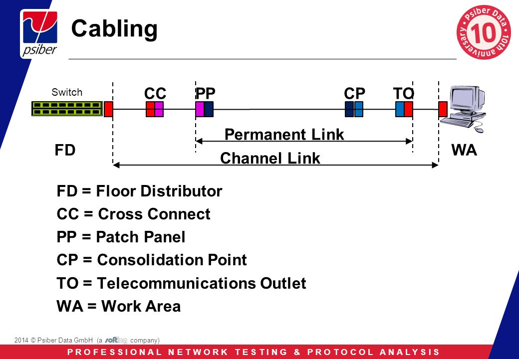 P R O F E S S I O N A L N E T W O R K T E S T I N G & P R O T O C O L A N A L Y S I S 2014 © Psiber Data GmbH (a company) Cabling FD = Floor Distributor CC = Cross Connect PP = Patch Panel CP = Consolidation Point TO = Telecommunications Outlet WA = Work Area CPCCPP WA Permanent Link Channel Link TO FD Switch