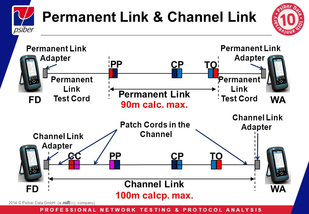 P R O F E S S I O N A L N E T W O R K T E S T I N G & P R O T O C O L A N A L Y S I S 2014 © Psiber Data GmbH (a company) Permanent Link & Channel Link CP CC PP WA Permanent Link TO FD Permanent Link Test Cord Permanent Link Test Cord Permanent Link Adapter Permanent Link Adapter 90m calc.