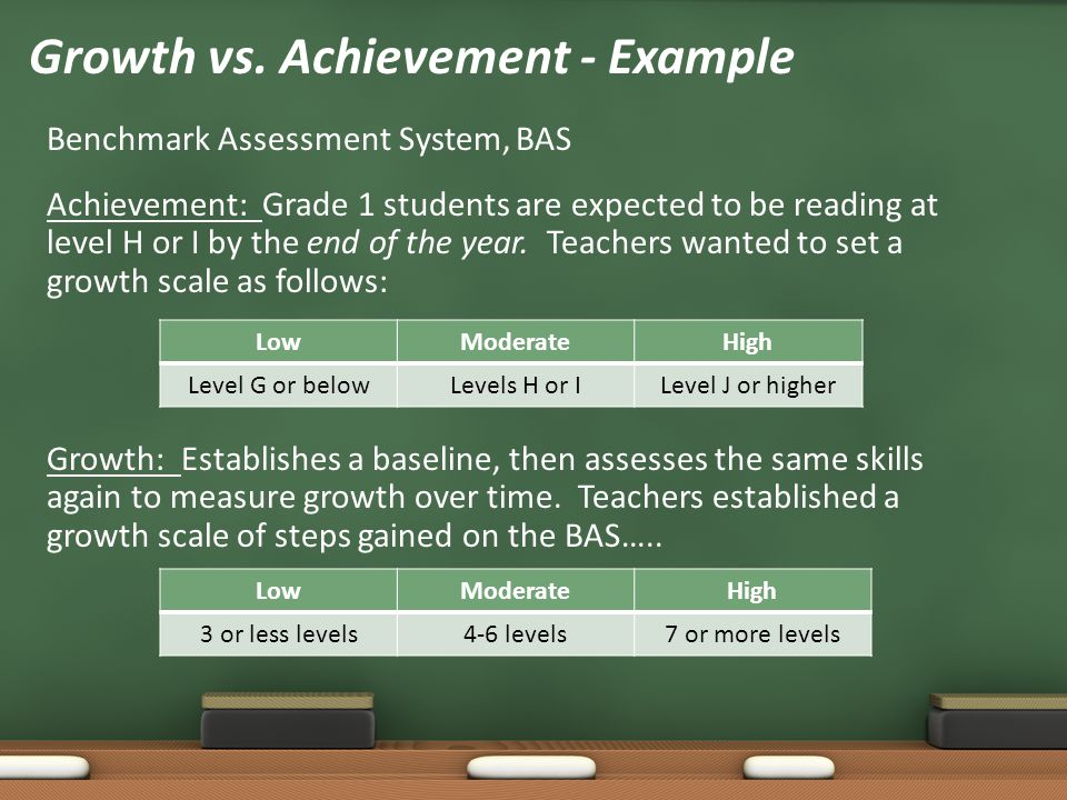 Benchmark Assessment System, BAS Achievement: Grade 1 students are expected to be reading at level H or I by the end of the year. Teachers wanted to s