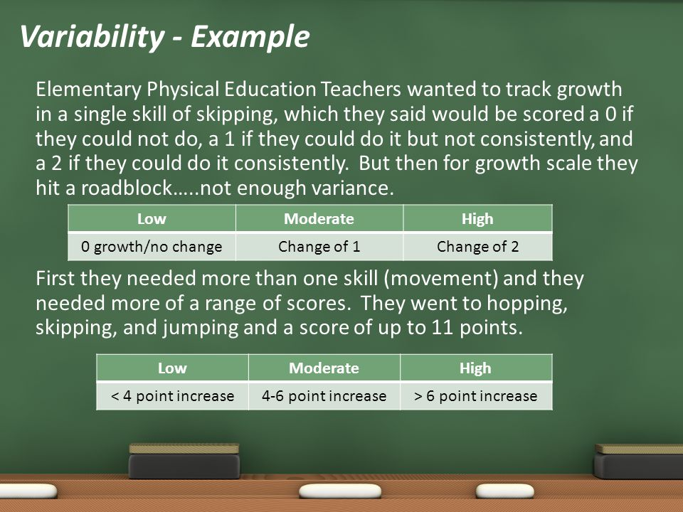 Elementary Physical Education Teachers wanted to track growth in a single skill of skipping, which they said would be scored a 0 if they could not do,