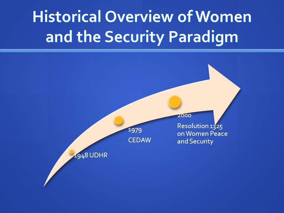Historical Overview of Women and the Security Paradigm 1948 UDHR 1979 CEDAW 2000 Resolution 1325 on Women Peace and Security