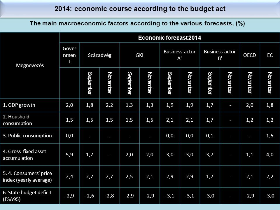2014: economic course according to the budget act The main macroeconomic factors according to the various forecasts, (%) Megnevezés Economic forecast 2014 Gover nmen t SzázadvégGKI Business actor A Business actor B OECDEC September November September November September November September November November 1.