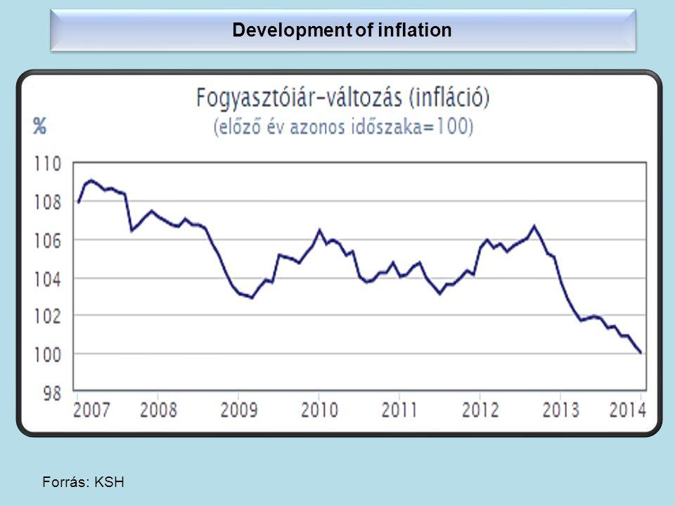 Development of inflation Forrás: KSH Rezsicsökkentés