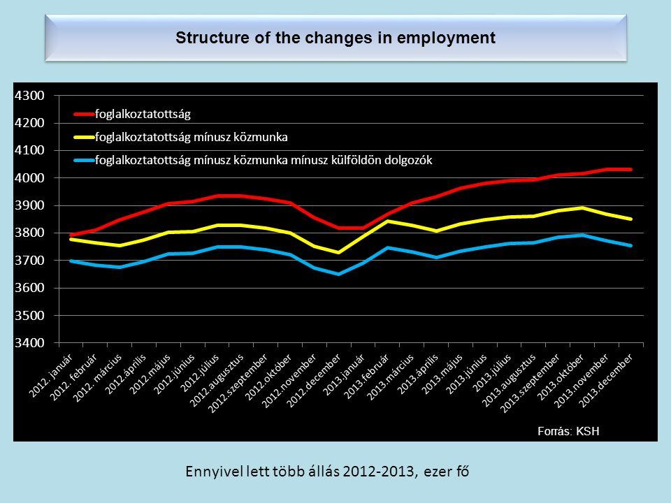 Structure of the changes in employment Forrás: KSH Ennyivel lett több állás 2012-2013, ezer fő