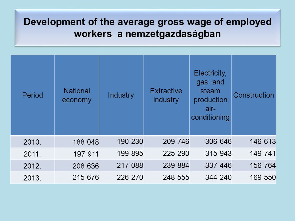 Development of the average gross wage of employed workers a nemzetgazdaságban Period National economy Industry Extractive industry Electricity, gas and steam production air- conditioning Construction 2010.188 048190 230209 746306 646146 613 2011.197 911199 895225 290315 943149 741 2012.208 636217 088239 884337 446156 764 2013.215 676226 270248 555344 240169 550