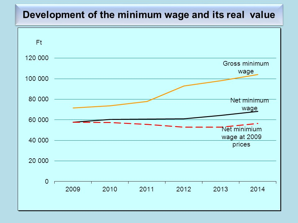 Development of the minimum wage and its real value