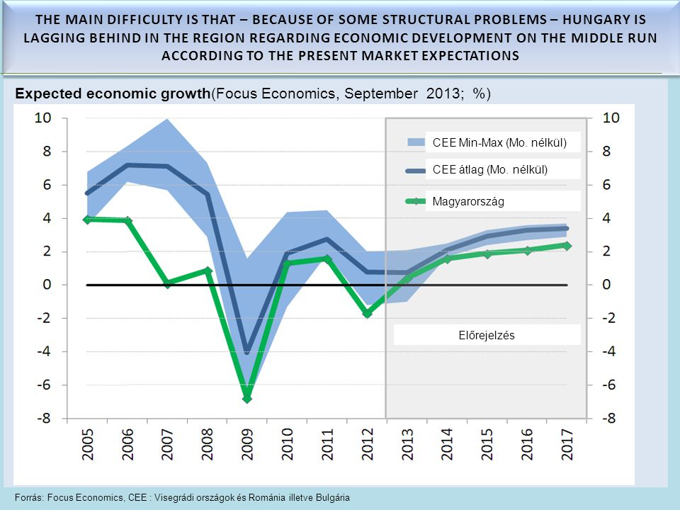 Forrás: Focus Economics, CEE : Visegrádi országok és Románia illetve Bulgária Expected economic growth(Focus Economics, September 2013; %) THE MAIN DIFFICULTY IS THAT – BECAUSE OF SOME STRUCTURAL PROBLEMS – HUNGARY IS LAGGING BEHIND IN THE REGION REGARDING ECONOMIC DEVELOPMENT ON THE MIDDLE RUN ACCORDING TO THE PRESENT MARKET EXPECTATIONS CEE Min-Max (Mo.