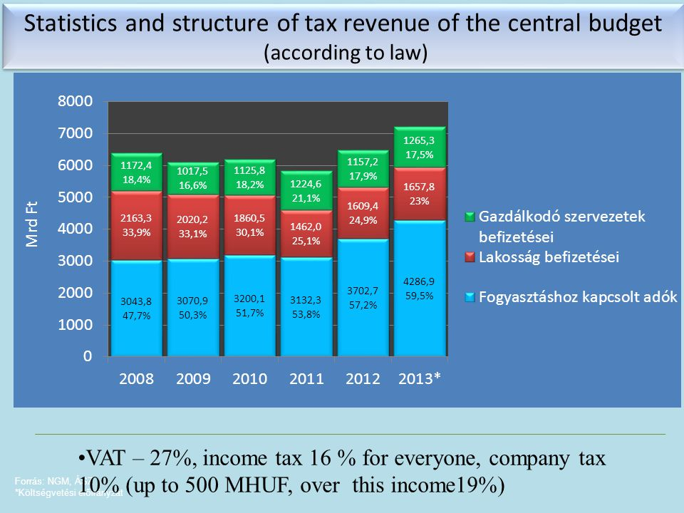 Forrás: NGM, ÁSZ *Költségvetési előirányzat Statistics and structure of tax revenue of the central budget (according to law) Statistics and structure of tax revenue of the central budget (according to law) VAT – 27%, income tax 16 % for everyone, company tax 10% (up to 500 MHUF, over this income19%)