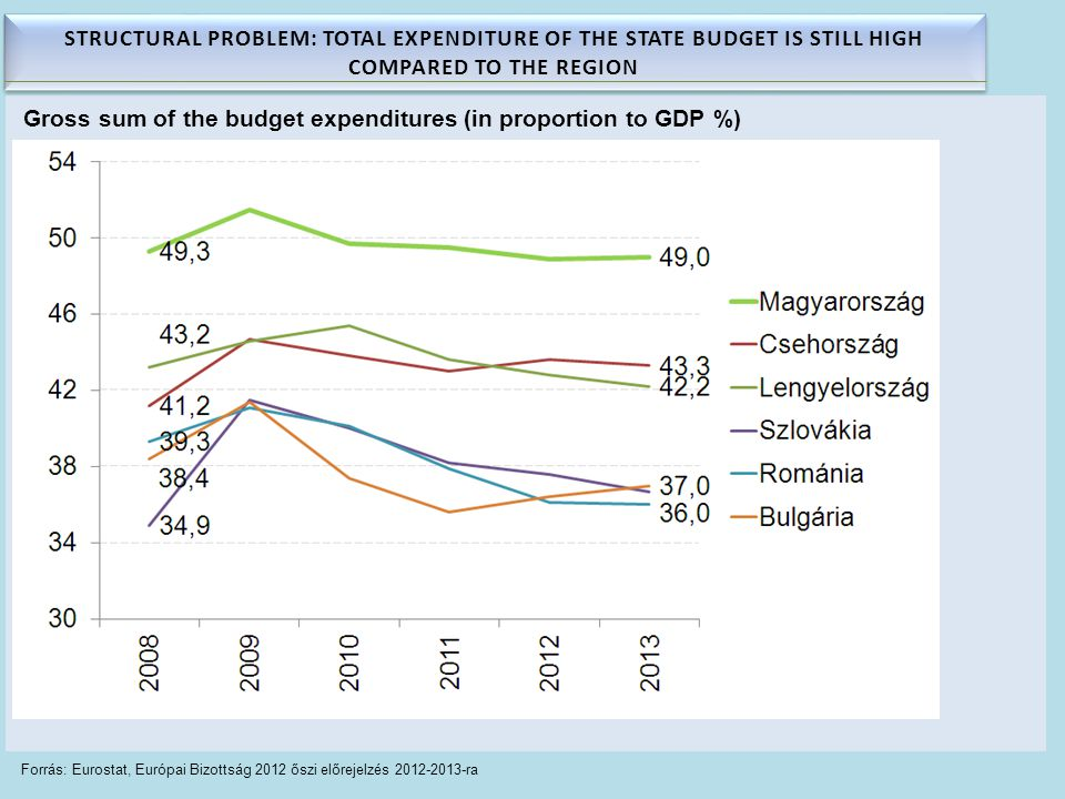 Forrás: Eurostat, Európai Bizottság 2012 őszi előrejelzés 2012-2013-ra Gross sum of the budget expenditures (in proportion to GDP %) STRUCTURAL PROBLEM: TOTAL EXPENDITURE OF THE STATE BUDGET IS STILL HIGH COMPARED TO THE REGION