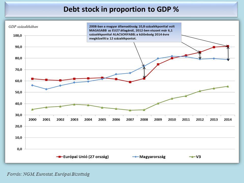 Debt stock in proportion to GDP % Forrás: NGM, Eurostat, Európai Bizottság