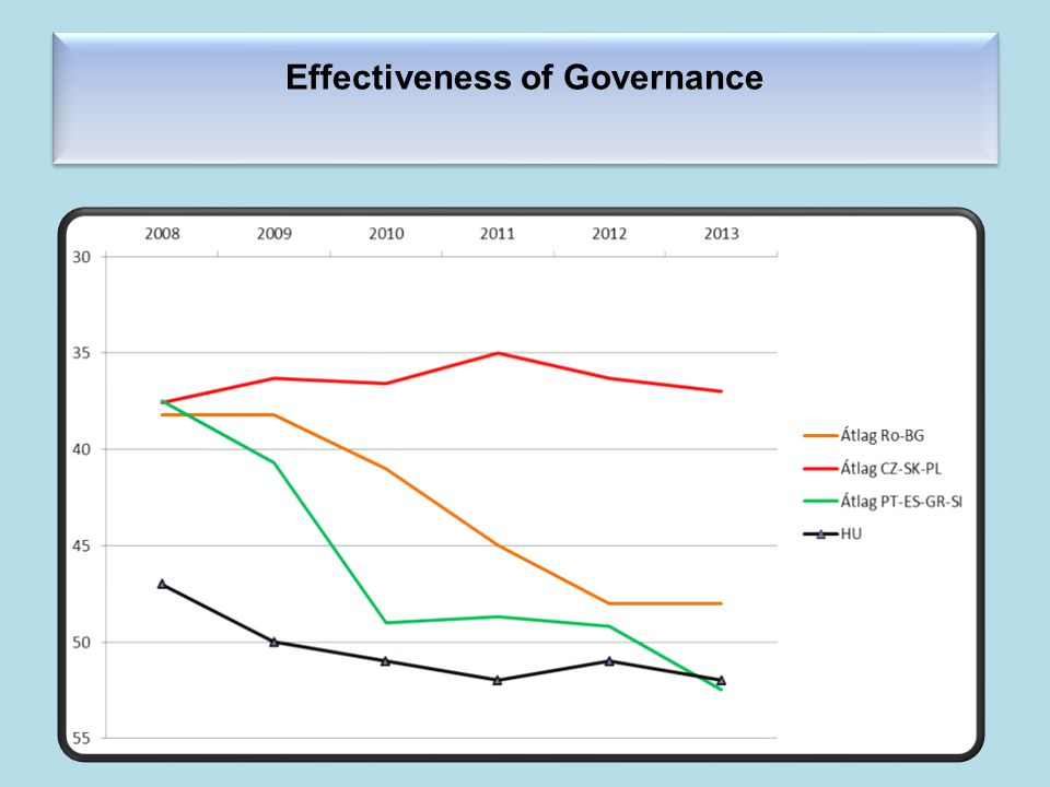 Effectiveness of Governance