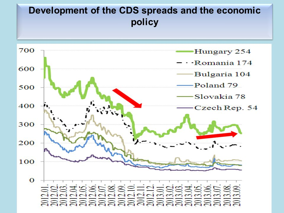 Development of the CDS spreads and the economic policy