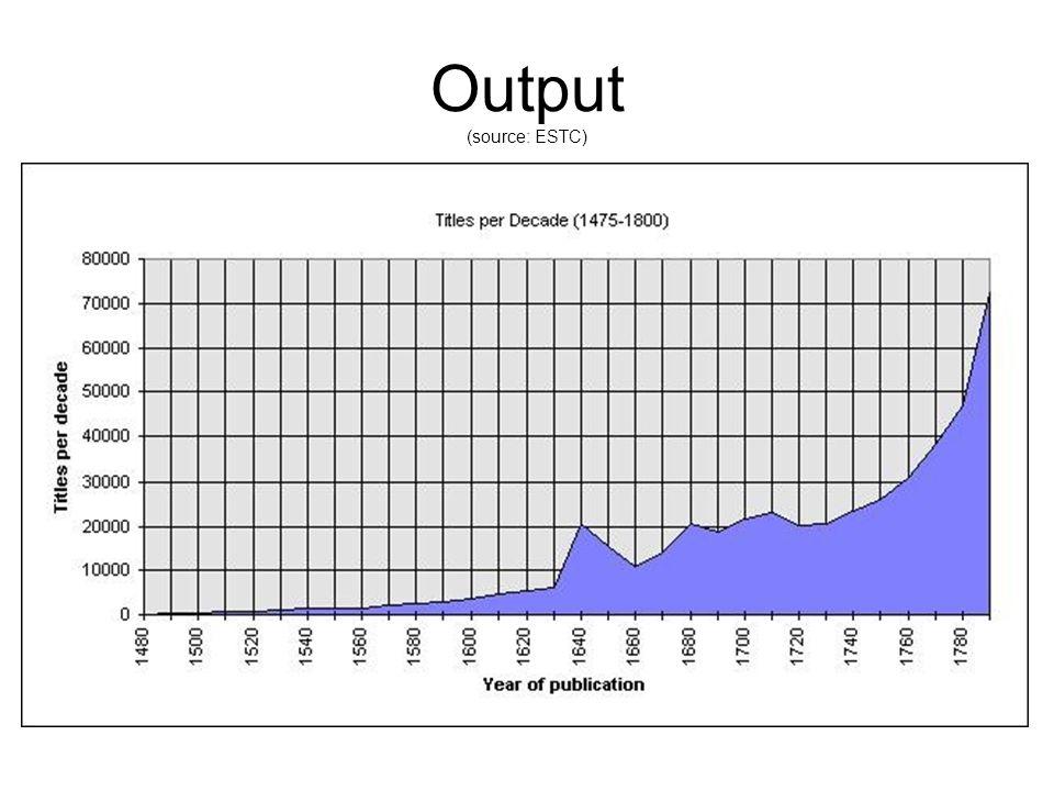 Output (source: ESTC)