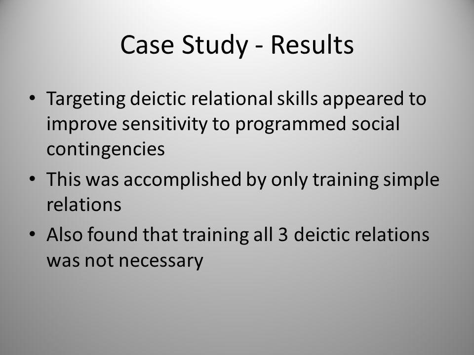Case Study - Results Targeting deictic relational skills appeared to improve sensitivity to programmed social contingencies This was accomplished by only training simple relations Also found that training all 3 deictic relations was not necessary