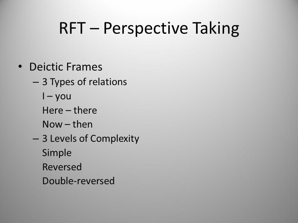 RFT – Perspective Taking Deictic Frames – 3 Types of relations I – you Here – there Now – then – 3 Levels of Complexity Simple Reversed Double-reversed