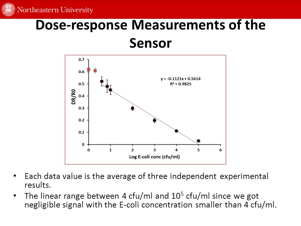 Dose-response Measurements of the Sensor Each data value is the average of three independent experimental results.