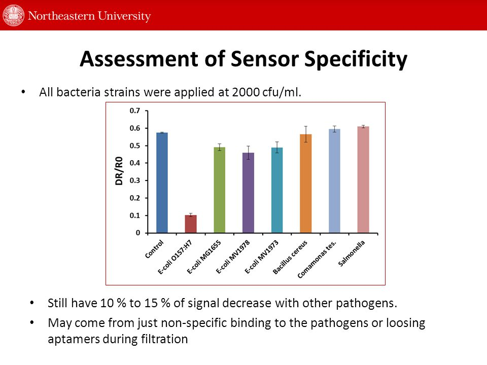 Assessment of Sensor Specificity Still have 10 % to 15 % of signal decrease with other pathogens.