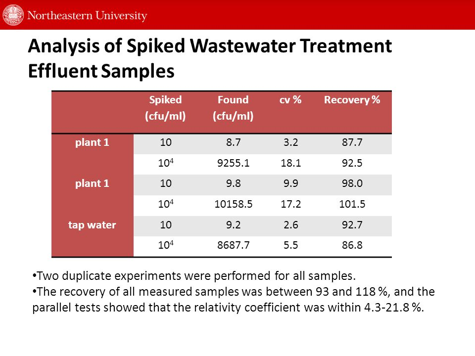 Analysis of Spiked Wastewater Treatment Effluent Samples Two duplicate experiments were performed for all samples.