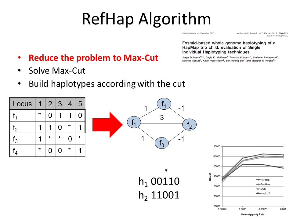 RefHap Algorithm Reduce the problem to Max-Cut Solve Max-Cut Build haplotypes according with the cut Locus12345 f1f1 *0110 f2f2 110*1 f3f3 1**0* f4f4 *00*1 3 f1f1 1 1 f4f4 f2f2 f3f3 h 1 00110 h 2 11001
