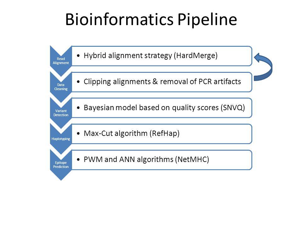 Bioinformatics Pipeline
