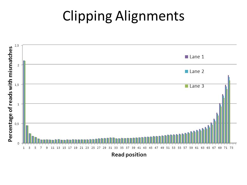 Clipping Alignments