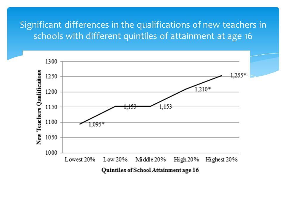 Significant differences in the qualifications of new teachers in schools with different quintiles of attainment at age 16