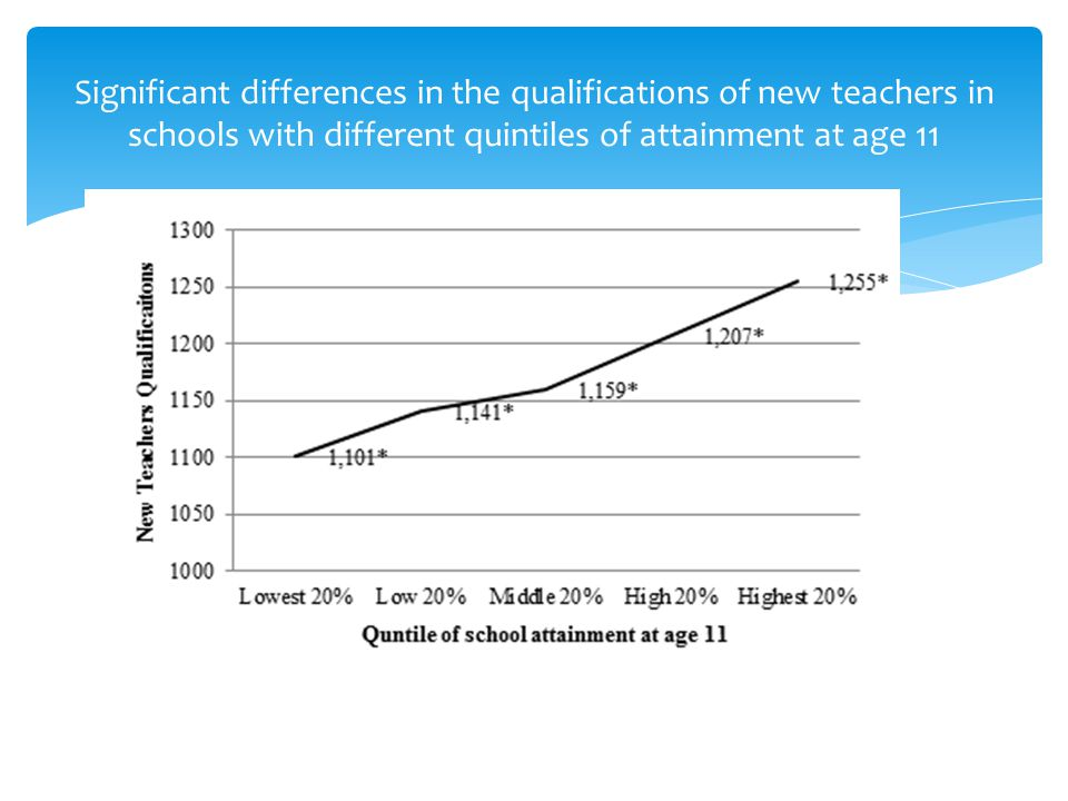 Significant differences in the qualifications of new teachers in schools with different quintiles of attainment at age 11