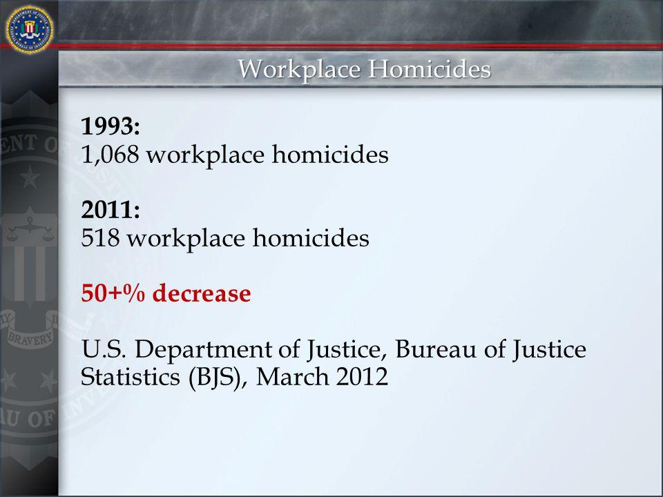 1993: 1,068 workplace homicides 2011: 518 workplace homicides 50+% decrease U.S.