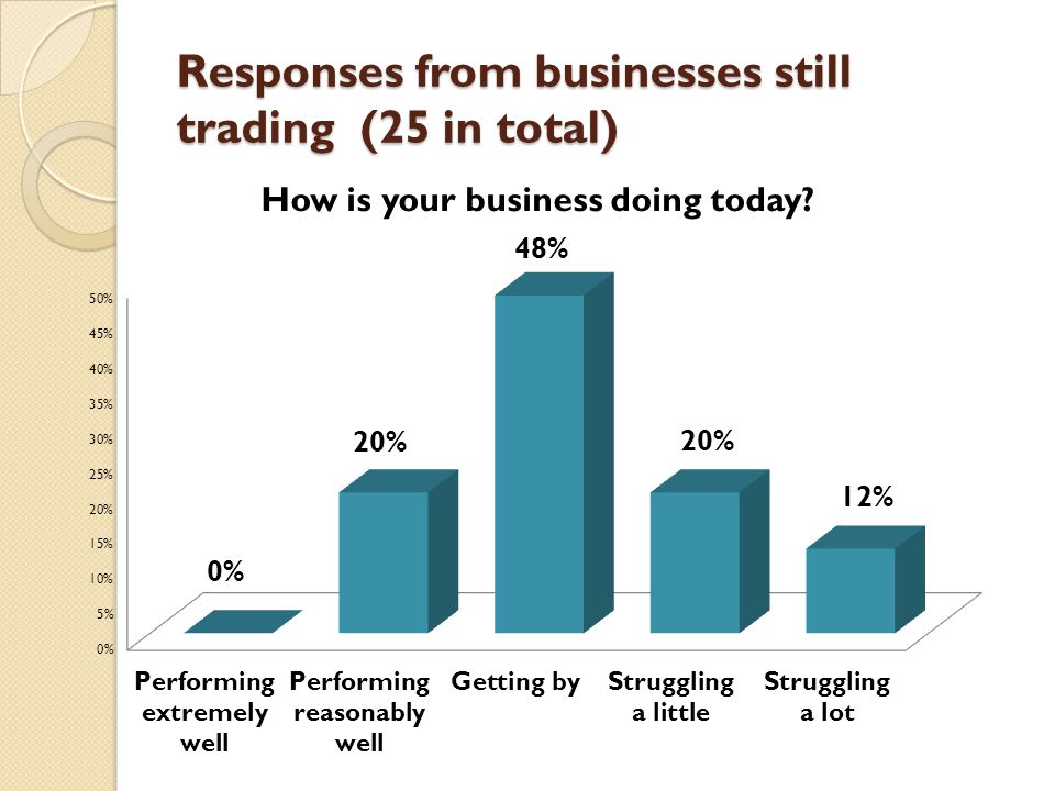 Responses from businesses still trading (25 in total)