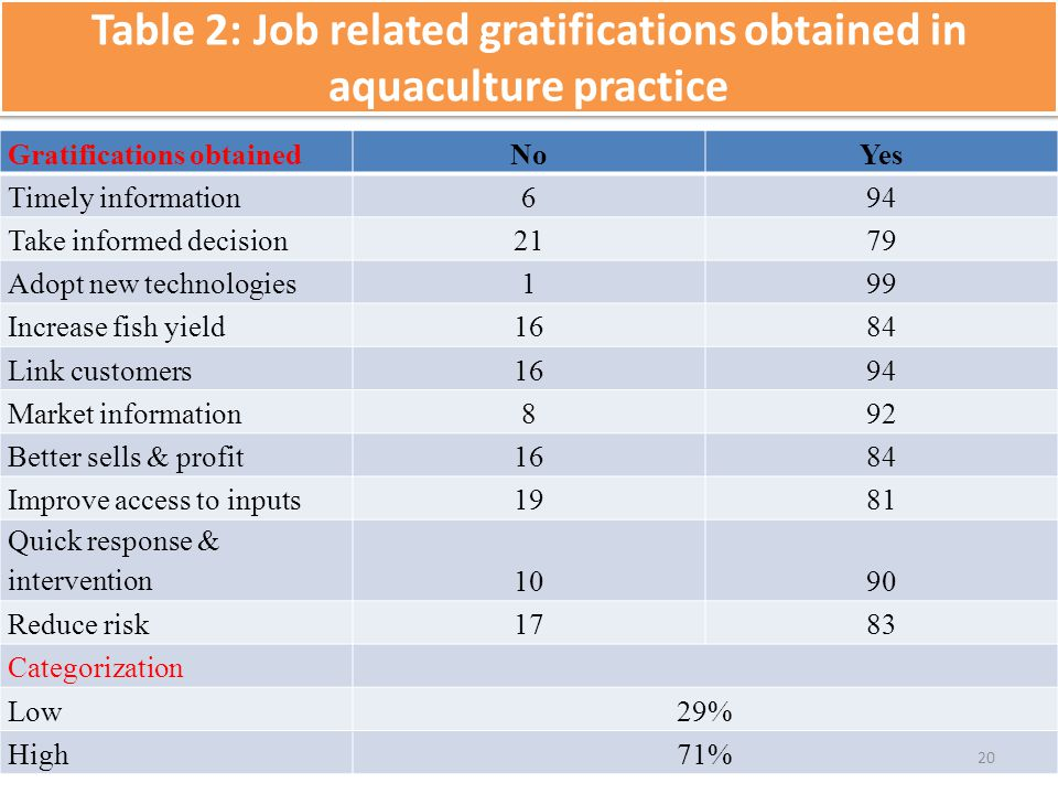 Table 2: Job related gratifications obtained in aquaculture practice Gratifications obtainedNoYes Timely information694 Take informed decision2179 Ado