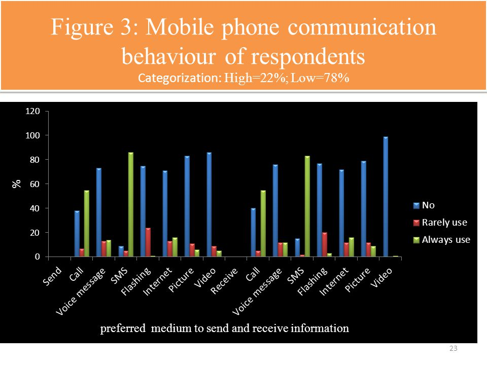 Figure 3: Mobile phone communication behaviour of respondents Categorization: High=22%; Low=78% 23