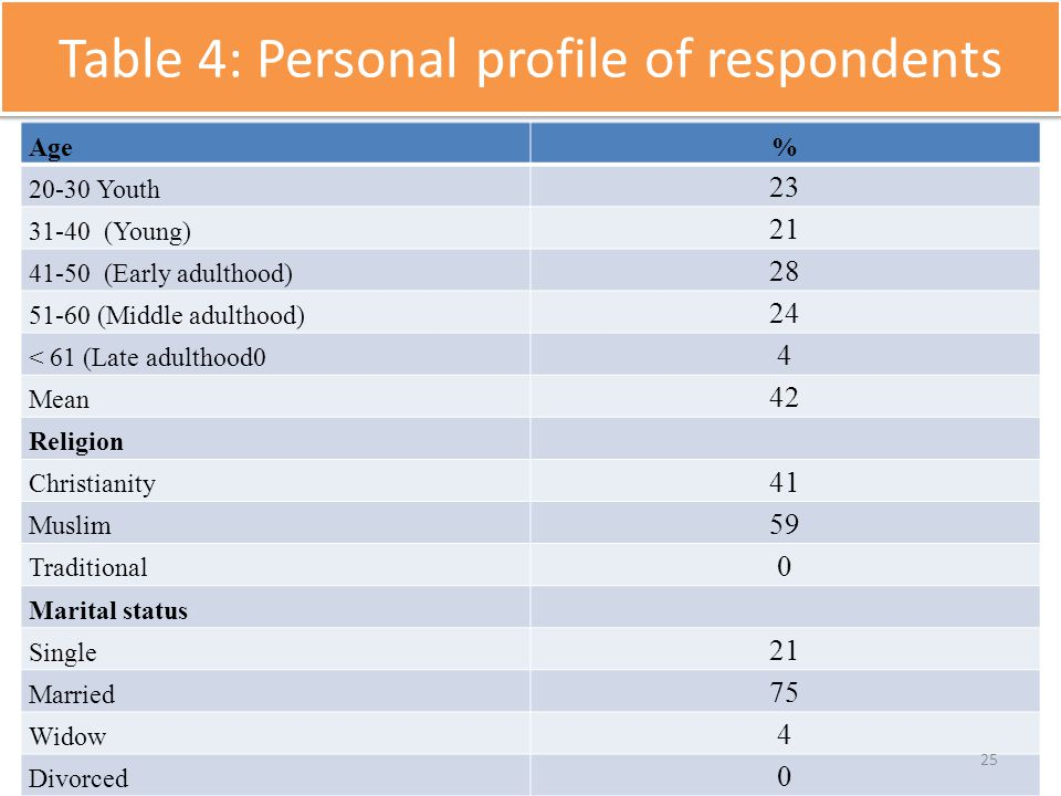 Table 4: Personal profile of respondents Age% 20-30 Youth 23 31-40 (Young) 21 41-50 (Early adulthood) 28 51-60 (Middle adulthood) 24 < 61 (Late adulth