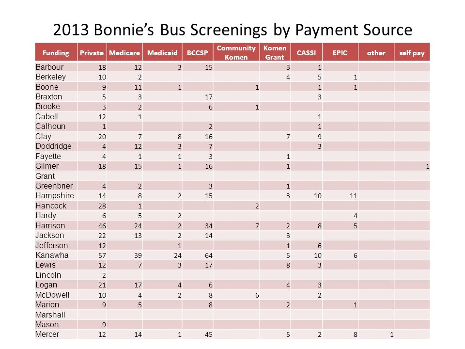 2013 Bonnie's Bus Screenings by Payment Source FundingPrivateMedicareMedicaidBCCSP Community Komen Komen Grant CASSIEPICotherself pay Barbour 181231531 Berkeley 102451 Boone 9111111 Braxton 53173 Brooke 3261 Cabell 1211 Calhoun 121 Clay 20781679 Doddridge 412373 Fayette 41131 Gilmer 181511611 Grant Greenbrier 4231 Hampshire 14821531011 Hancock 2812 Hardy 6524 Harrison 46242347285 Jackson 22132143 Jefferson 12116 Kanawha 573924645106 Lewis 12731783 Lincoln 2 Logan 21174643 McDowell 1042862 Marion 95821 Marshall Mason 9 Mercer 12141455281