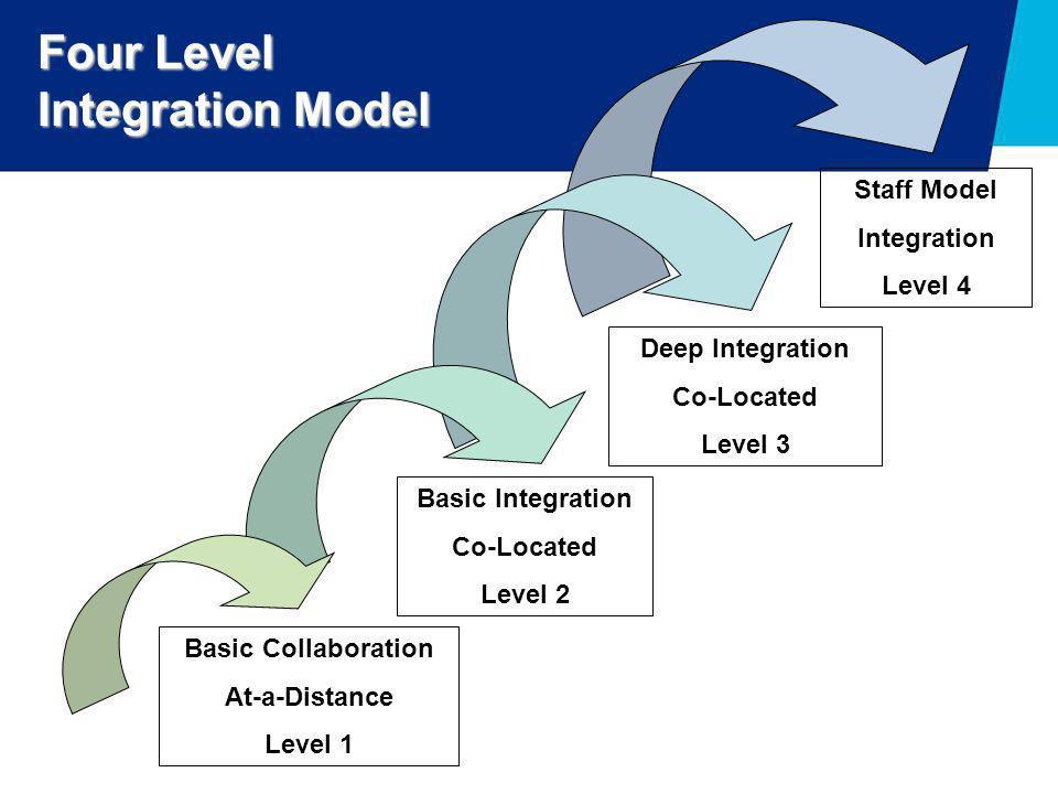 Staff Model Integration Level 4 Deep Integration Co-Located Level 3 Basic Integration Co-Located Level 2 Basic Collaboration At-a-Distance Level 1 Fou