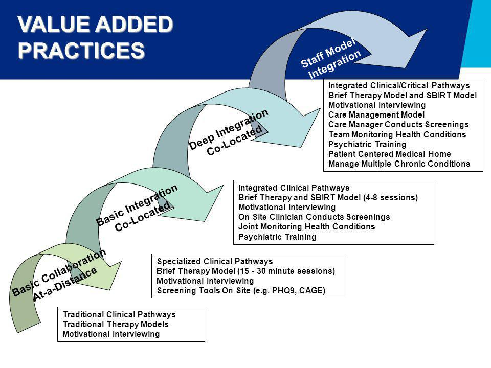 Traditional Clinical Pathways Traditional Therapy Models Motivational Interviewing Staff Model Integration Deep Integration Co-Located Basic Integrati