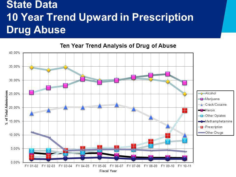 State Data 10 Year Trend Upward in Prescription Drug Abuse