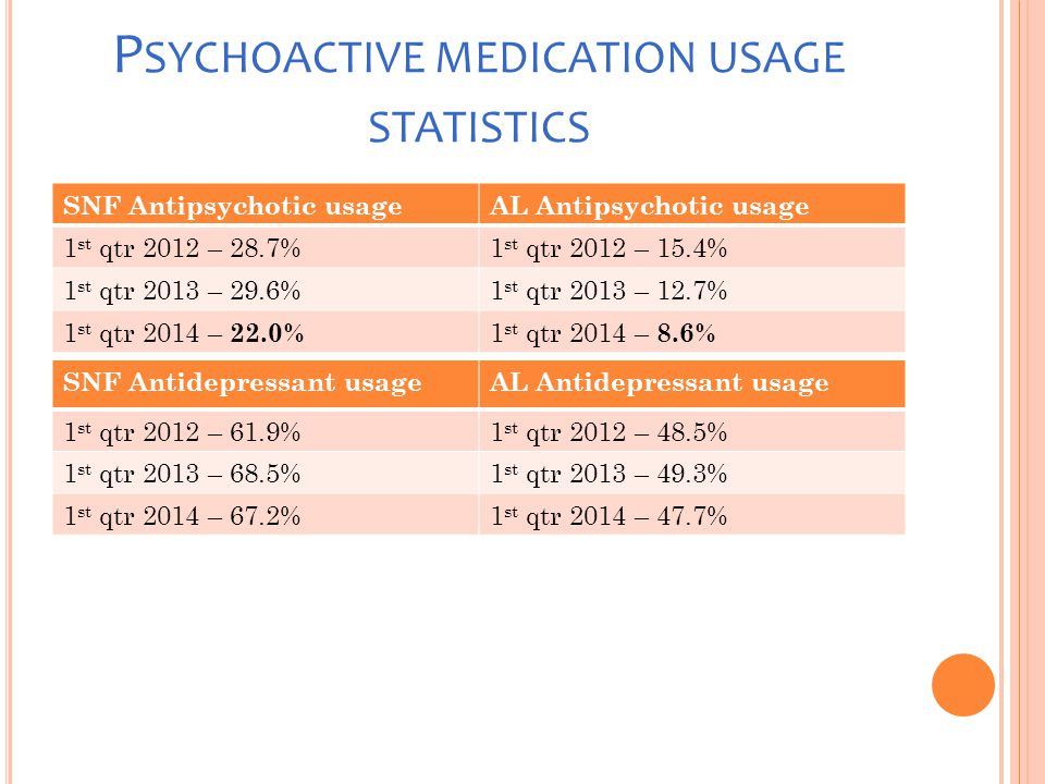 P SYCHOACTIVE MEDICATION USAGE STATISTICS SNF Antipsychotic usageAL Antipsychotic usage 1 st qtr 2012 – 28.7%1 st qtr 2012 – 15.4% 1 st qtr 2013 – 29.