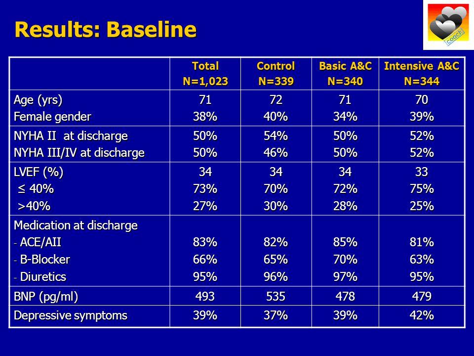 Results: Baseline TotalN=1,023ControlN=339 Basic A&C N=340 Intensive A&C N=344 Age (yrs) Female gender 7138%7240%7134%7039% NYHA II at discharge NYHA III/IV at discharge 50%50%54%46%50%50%52%52% LVEF (%) ≤ 40% ≤ 40% >40% >40%3473%27%3470%30%3472%28%3375%25% Medication at discharge - ACE/AII - B-Blocker - Diuretics 83%66%95%82%65%96%85%70%97%81%63%95% BNP (pg/ml) 493535478479 Depressive symptoms 39%37%39%42%